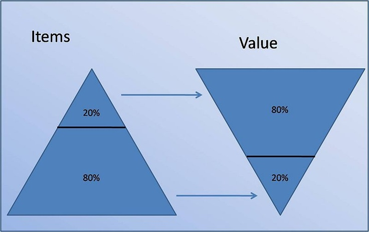 how to apply pareto principle in small businesses? essay Pareto's 80-20 rule is a secret to achieve more with less efforts  lets see what it  is and how you can use it to grow your business  this distribution might be little  different it could be 90-10 or 70-30 in some cases, but the fact is, this.