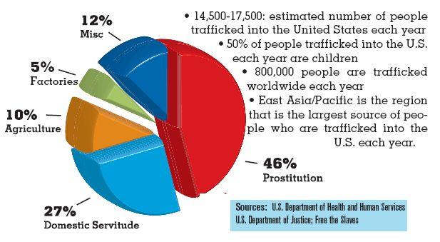 U.S statistics