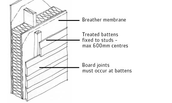 Wooden Cladding Sections ~ Timber cladding detail design inspiration presentation
