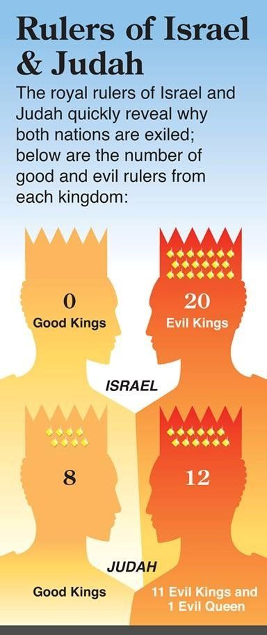 321 Best Bible Class Divided Kingdom Images On Pinterest