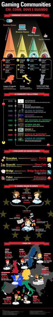 Infografica gaming communities