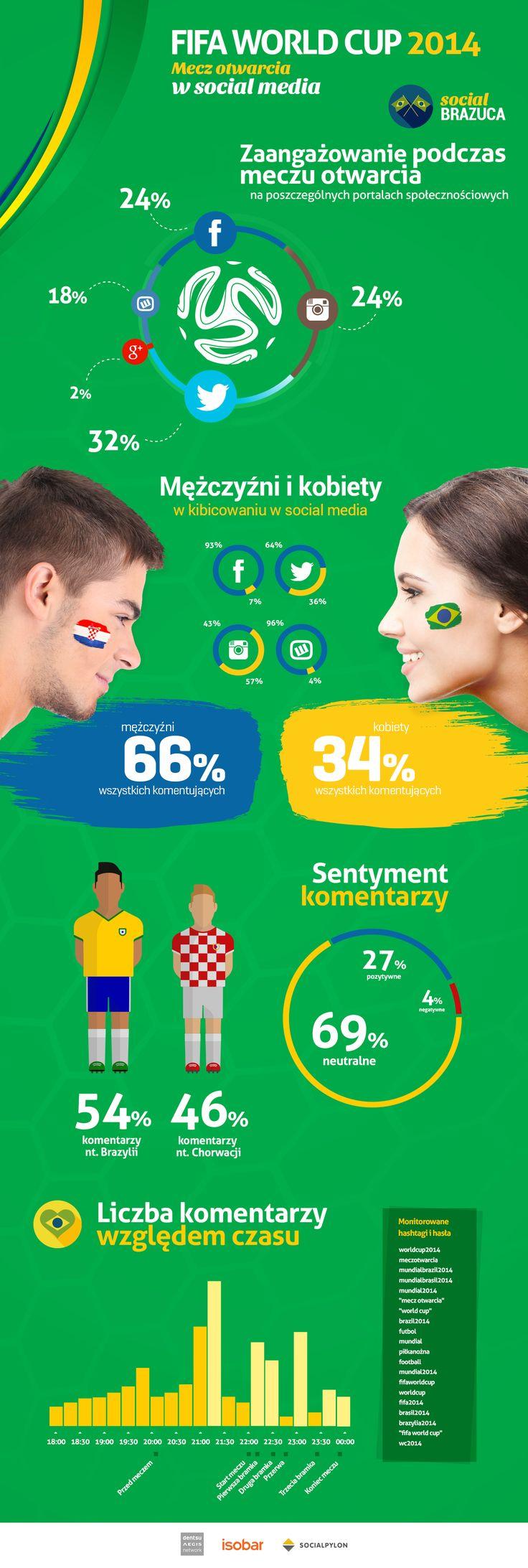 Isobar Poland o meczu otwarcia - Mundial 2014.