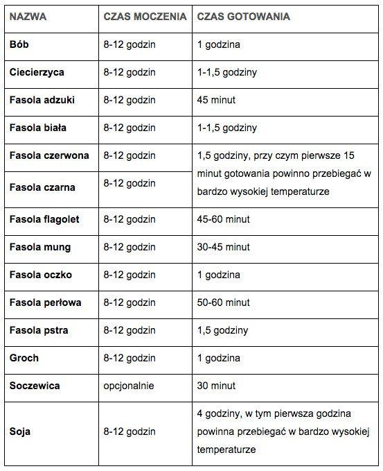 Jak gotować warzywa strączkowe? - dziecisawazne.pl - naturalne rodzicielstwo