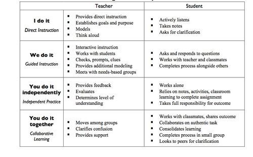 The following graphic helps us visualize the mentoring relationship and two-way interaction between the teacher and student and gives greater detail to the kind roles and expectations during each phase of instruction as the responsibility of learning shifts from teacher-directed to student application and use.