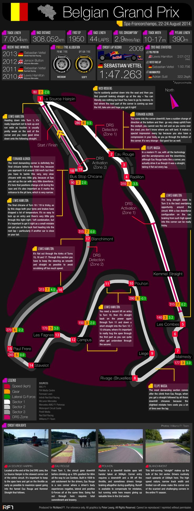 Grand Prix Guide - 2014 Belgian Grand Prix #F1