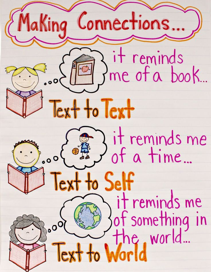 Making Connections Anchor Chart: Can be shown in a different way for upper grades. Still a good basic chart to remind students as they read.
