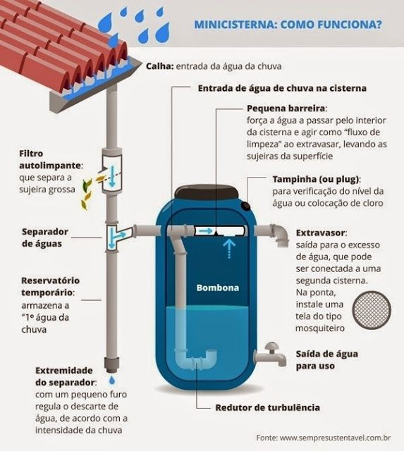 16 best H2O images on Pinterest Sustainability, Permaculture and - systeme filtration eau maison