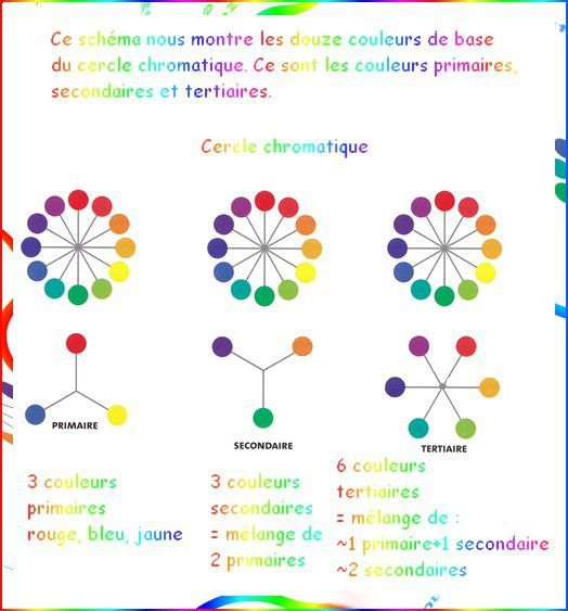 Aborder la couleur - Le cercle chromatique                                                                                                                                                                                 Plus