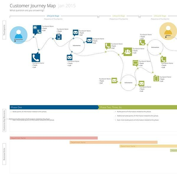 14 best the customer journey images on pinterest customer customer journey map template omnigraffle stencils malvernweather Image collections