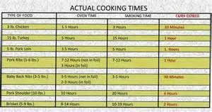 ... Chart, Meat Temperature Chart and Electric Smoker Cooking Times Chart