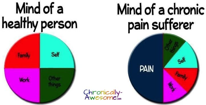 Chronic Pain Mind -We are not ignoring you http://www.chronically-awesome.com/16-things-chronic-pain/ 
