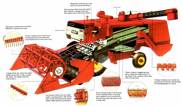 Parts Of A John Deere Combine Harvester Diagram : Best images about combine time haulin in the harvest