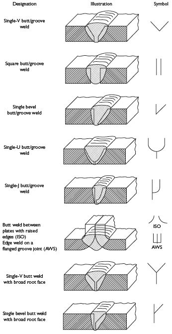 weld symbols, I just feel like I might need to know this some day.