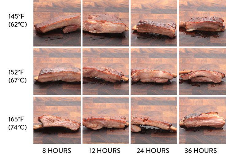 Sous Vide Ribs  20150730-anova-sous-vide-rib-guide-food-lab-array-j-kenji-lopez-alt.jpg
