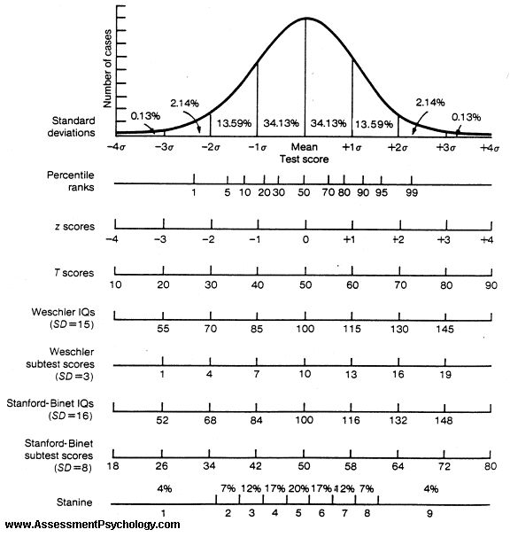 Bell curve distribution of intelligence quotient.