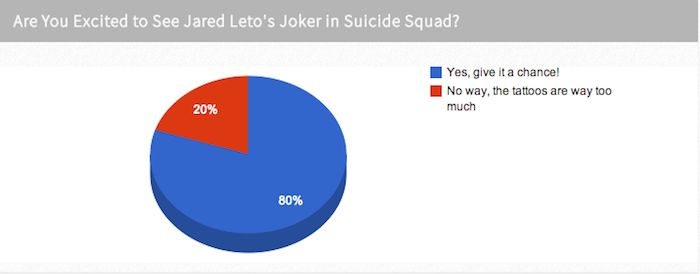 Fan Poll: Are You Excited to See Jared Leto's Joker in Suicide Squad?