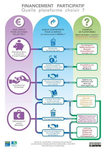 Financement participatif musical, quelle plate-forme choisir ?