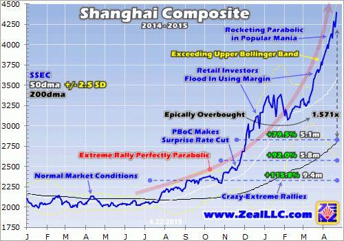 China Stock Mania's Global Risk | Elliott Wave Analytics