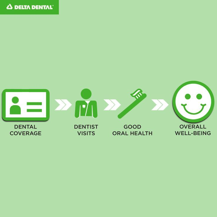Dental Insurance 101 Infographic Health Dental Insurance