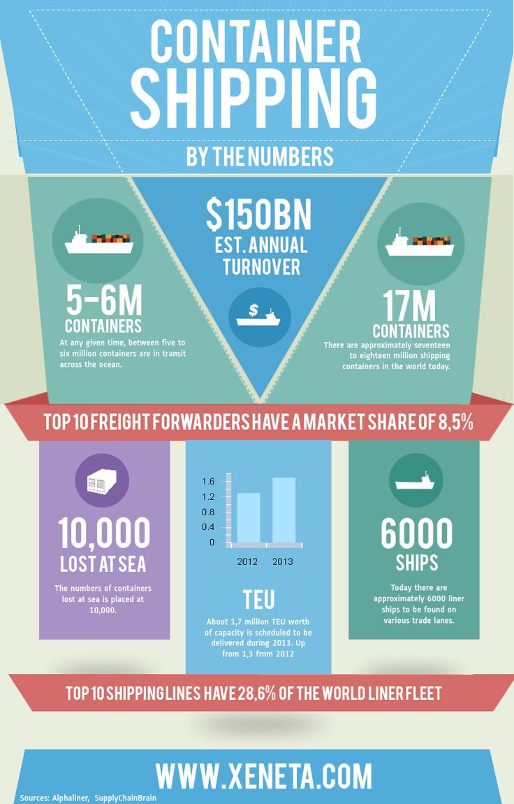17 best images about industry infographics on pinterest for Vision industries group