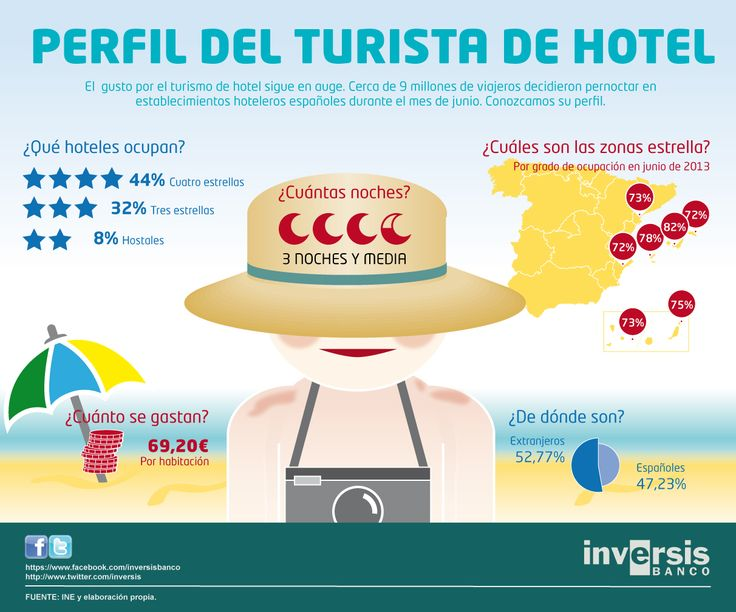 El perfil de turista de hotel de #España #turismo #infografia