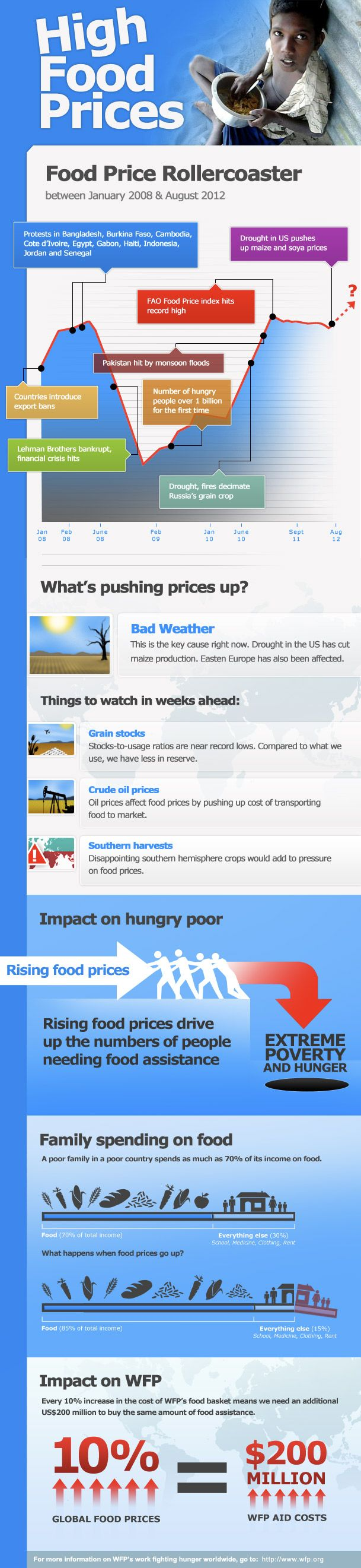 Want to understand how high food prices really are? And how they're affecting the world's poor? Take a look at this infographic and see how how hikes in food prices mean the poorest families must make painful choices about health and schooling for their children. High Food Prices infographic via @WFP | United Nations World Food Programme - Fighting Hunger Worldwide