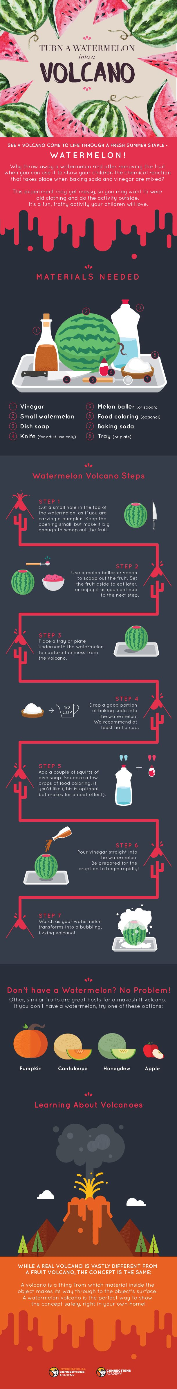 Watermelon Volcano Experiment