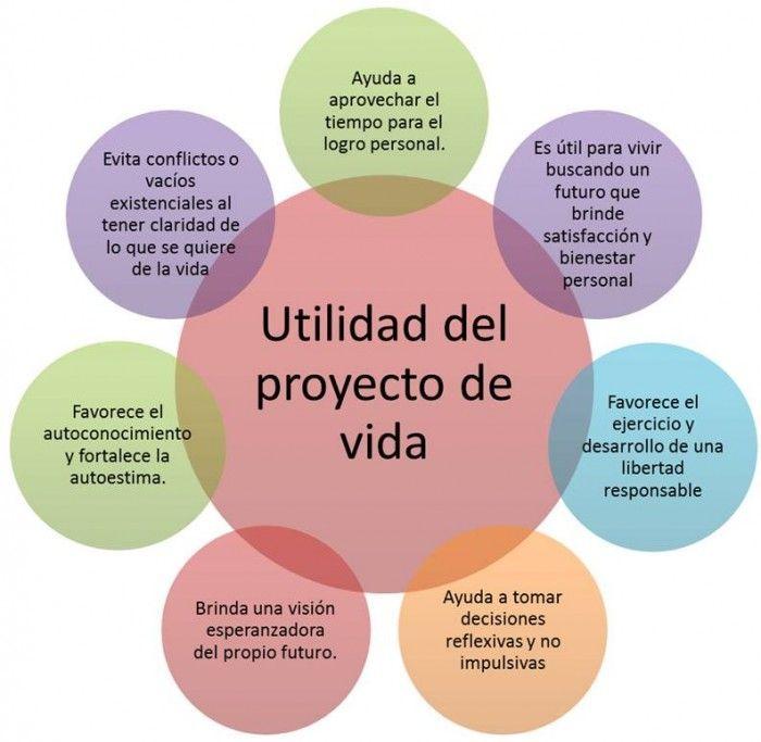 M s de 1000 ideas sobre proyecto de vida en pinterest for Cuales son los pasos para realizar un periodico mural