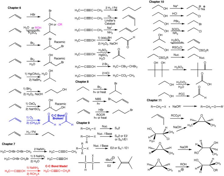 Organic Chemistry Reactions Chart Roadmaps ch320m/328m fall 2012