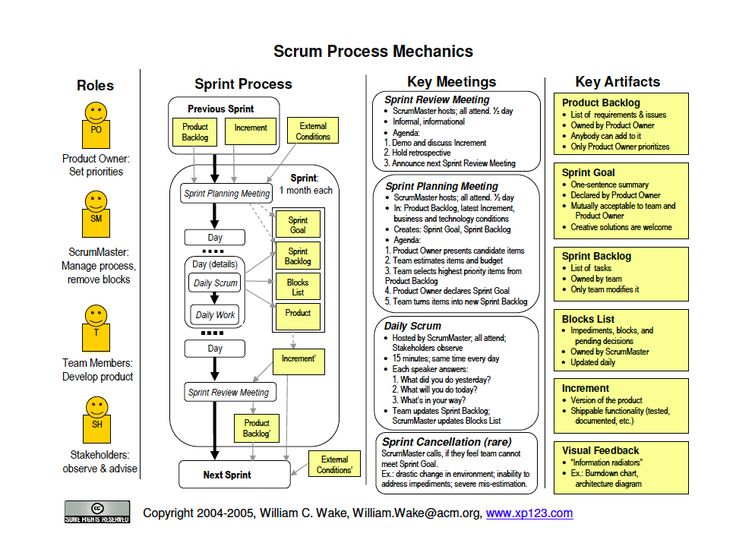 A good go at summarizing the Scrum process in a single graphic
