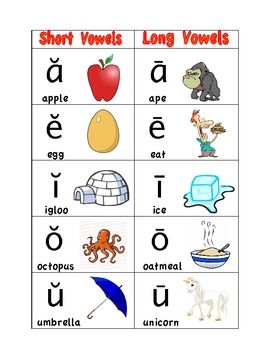 Long and Short Vowel Sounds Poster. This is the best, most simple visual to convey the idea that every vowel has two common sounds. When reading, try the short sound first, but maybe it's the long.  Having a picture in mind will really help the struggling reader come up with the right sound.