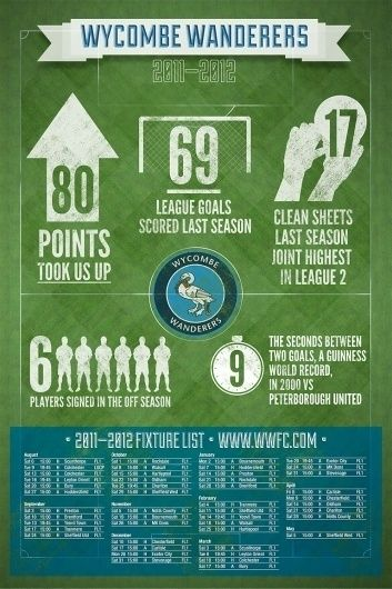 Info Graphic | MAKE IT CLEAR #infographic #wycombe #wanderers #stats #sports #fixtures