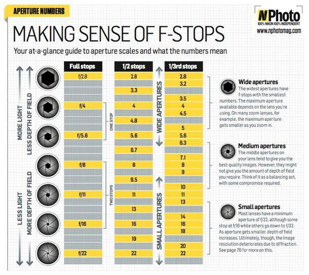 making sense of f-stops