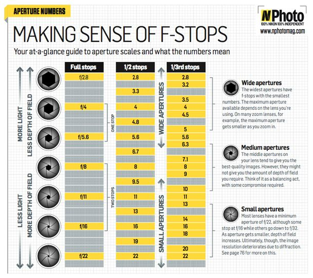 F-stop chart: master your aperture.