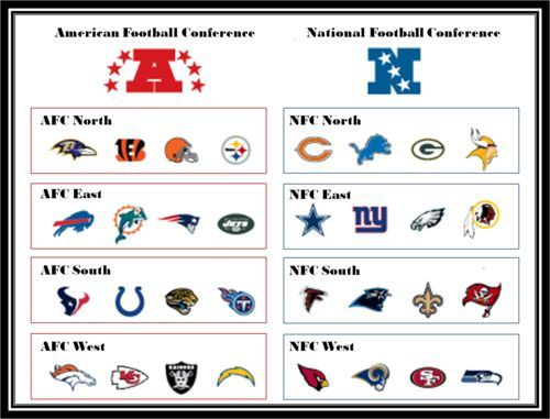 NFL AFC and NFC Teams   NFL Divisions