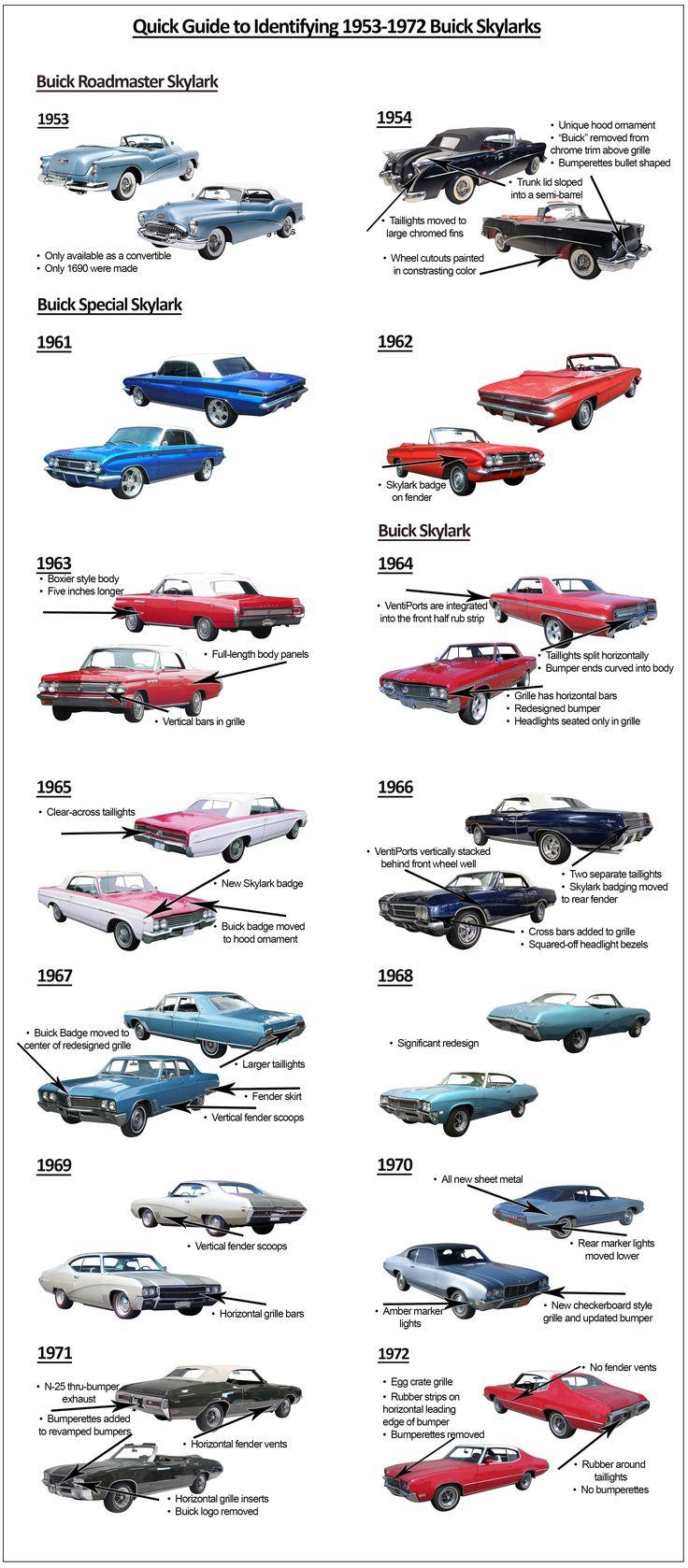 Buick Skylark 1953 - 72