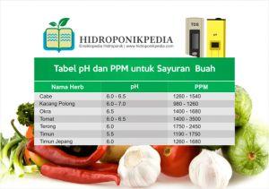 tabel-ppm-dan-ph-nutrisi-hidroponik-002