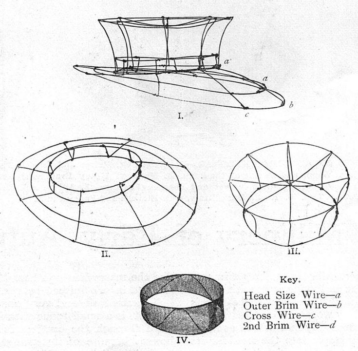 Oct 1906. Simplicity is the keynote of smart headgear. Wire frame for a hat. The frame is covered with double chiffon on the bias and then with black velvet. Fruits are used on the new hats: cherries in white or red; grapes in pale green, rosy purple or frosted blue.