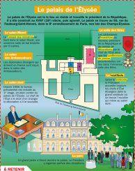 Le palais de l'Élysée -  Mon Quotidien, le seul site d'information quotidienne pour les 10 - 14 ans !