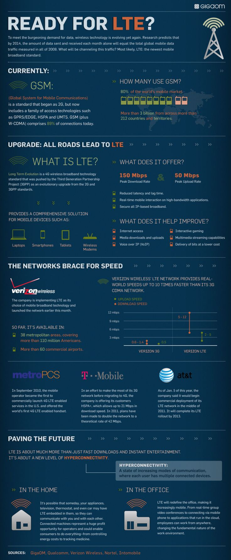 To meet the burgeoning demand for data, wireless technology is evolving yet again. Research predicts that by 2014 the amount of data sent and received each month alone will equal the total mobile data traffic measure in all of 2008. In this infographic, for GigaOm, we elaborate on the groundbreaking technology through which we will be channeling this mobile traffic, Long Term Evolution.