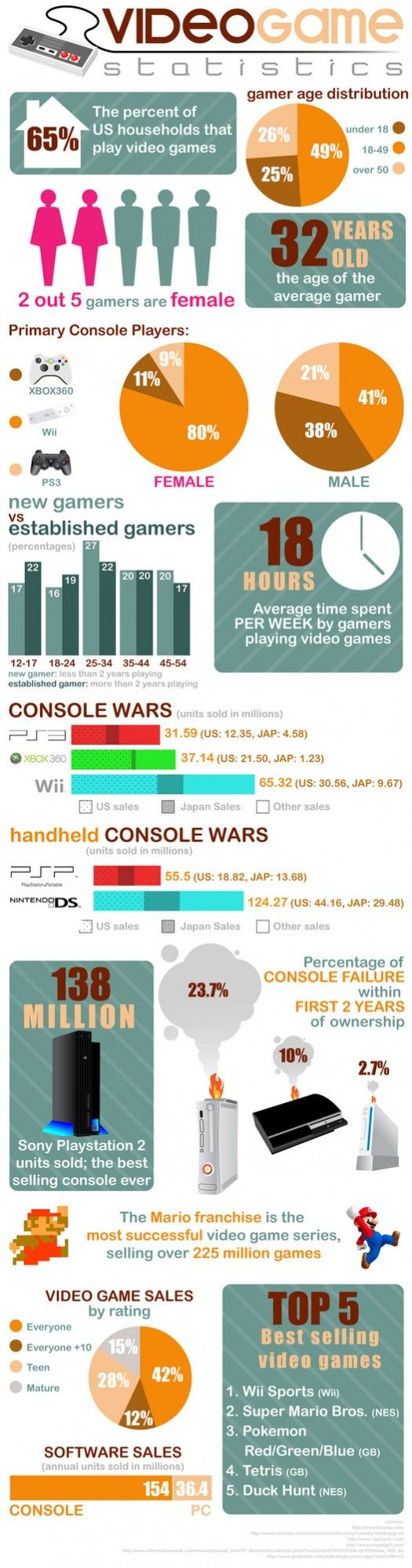 #videogames #infographic