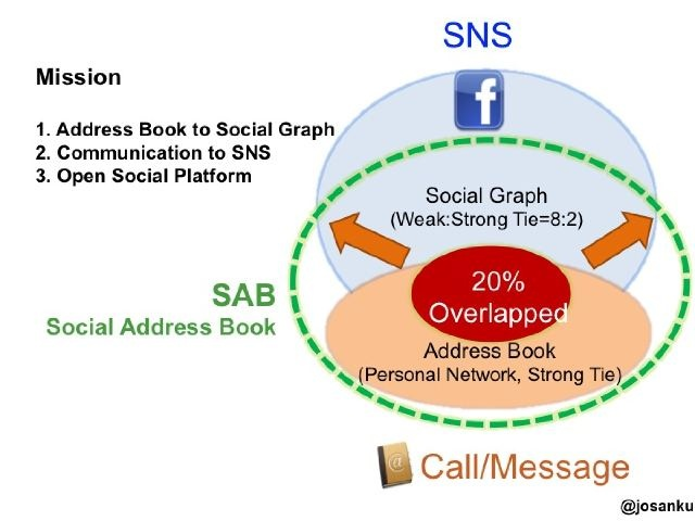 Communication to SNS
