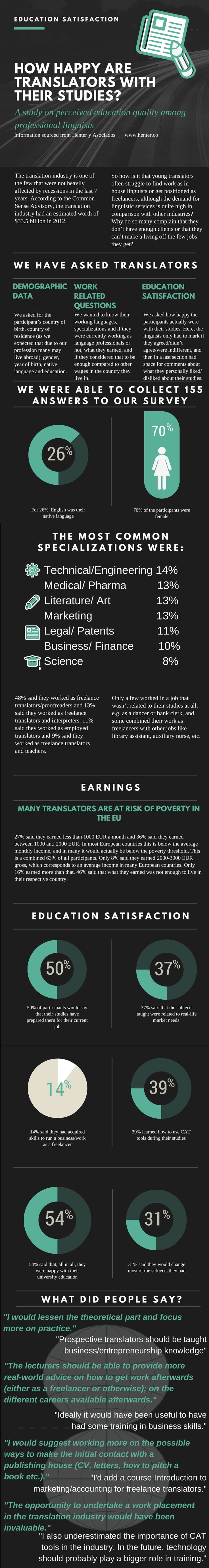 "Infographic Translation - Infographic to summarise the results of the survey ""How happy are translators with their studies"""