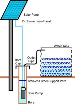 A solar powered water pump can be used for several purposes, needs no fuel and…