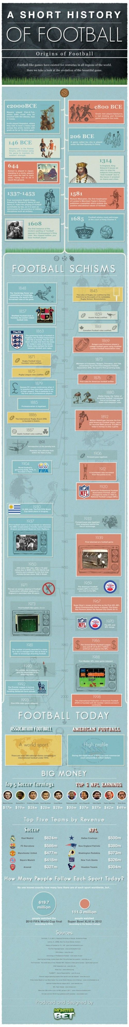 A Brief History Of Football – Infographic