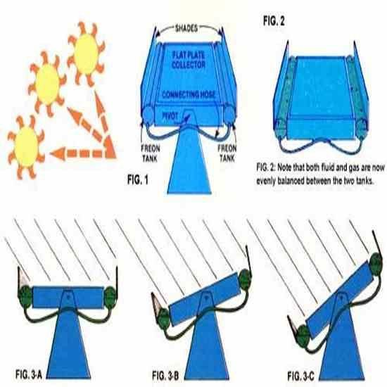 MOTHER's super-simple solar tracker created by Dennis Burkholder improves on Steve Baer's solar tracker design using freon.