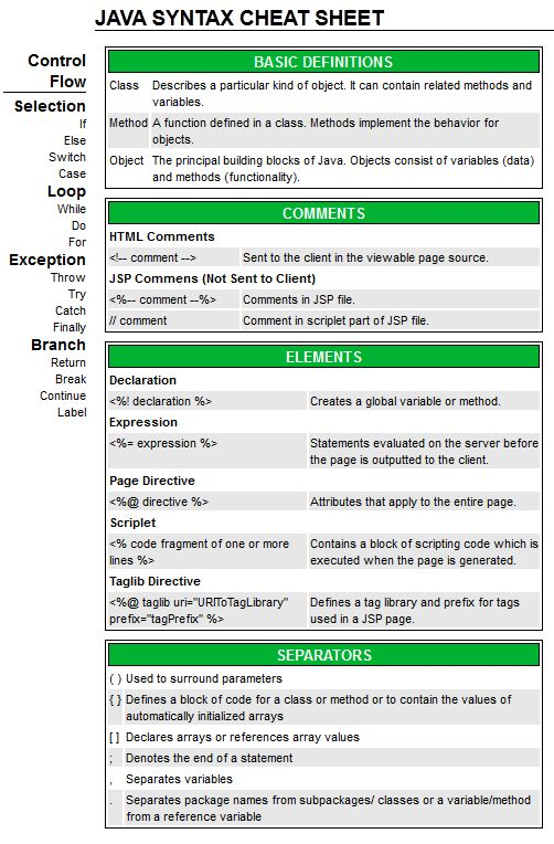 Java Syntax Cheat Sheet - Best Cheat Sheets