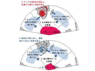 海洋研究開発機構は10月14日、東京大学、ジンバブエ・ビンドゥラ理科大学との共同研究により、アフリカ南部の地域社会に大きな影響を及ぼしている近年の地上気温上昇の原因について、過去30年の観測データおよび米国立環境予測センター/米国大気研究センターの再解析データを解析したところ、南極上空のオゾンの減少がアフリカ南部で「アンゴラ低気圧」を強化させた結果、この地域の夏季の気温を上昇させていることを明らかにしたと発表した。