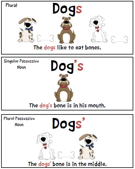 FREE Plural/Possessive Poster~  Students will refer to this poster all year long.