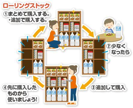 <水の量の目安>  水は1人1日3リットルが必要と言われています。 3リットル×6日×家族人数分の用意があると安心です。  <食材の量の目安>  1食分の食材×3回×3日×家族の人数分が必要ですが、加えてローリングストックしていくために1日分多めに用意しておくとよいそうです。 〇米・もち 〇めん類(乾めん、スぺゲッティ、インスタントラーメン) 〇粉物(小麦粉、ホットケーキミックス) 〇レトルト食品(おかゆ、カレー、ミートソース)  〇缶詰 (サケ・サバ・あさりの水煮) (ツナ・コンビーフ) (大豆・トマト) (くだもの)  〇汁物(インスタント味噌汁・スープ) 〇乾物(のり・わかめ・ひじき)   〇菓子類(チョコレート・ドロップ) など